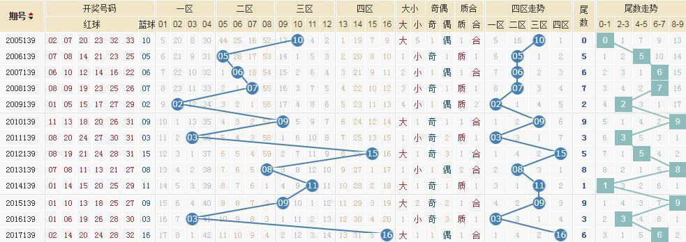 独家-[清风]双色球18139期专业定蓝:两码03 10