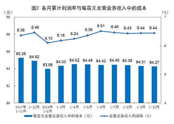 1-10月份全国规模以上工业企业利润增长13.6%