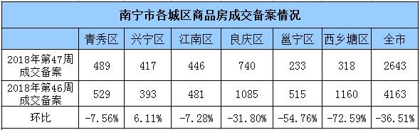 上周南宁商品房成交2643套环降36.5% 西乡塘跌最惨