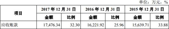 华阳国际5数据打架2指标恶化 中信证券先保荐后入股