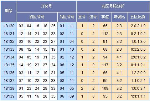 [欧阳彦]大乐透第18140期预测推荐(上期中3+0)