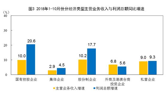 全国规模以上工业企业利润2018数据:1-10月份增长13.6%