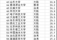 2018中国两岸四地大学排名:清华大学夺冠