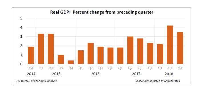 gdp修正值_孙博雅 美国三季度GDP修正值上修 经济复苏势头强劲