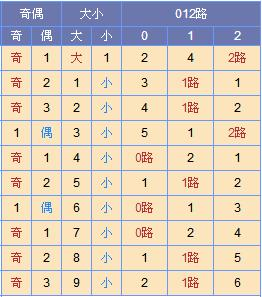 [寒枫]双色球18140期尾数推荐:红二看08 09
