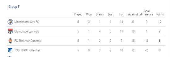 欧冠16强已确认12席!3组终极悬念 末轮严酷7进4
