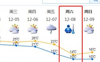 降雨刚结束深圳又回温!下周或将开启速冻模式