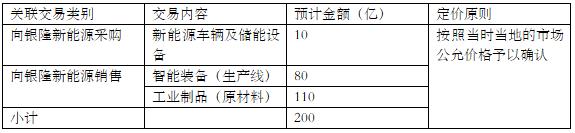 清流|董明珠投资银隆始末:18.5亿投资款与格力经销商相关