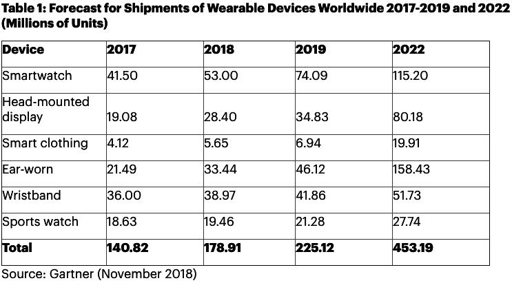 可穿戴式设备市场迎来高速发展 智能手表大受欢迎