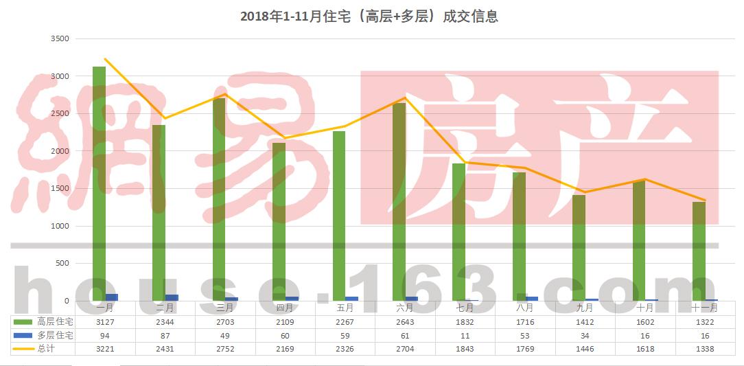 继续跌!11月汕头楼市成交量再创新低 金平15931元/㎡?