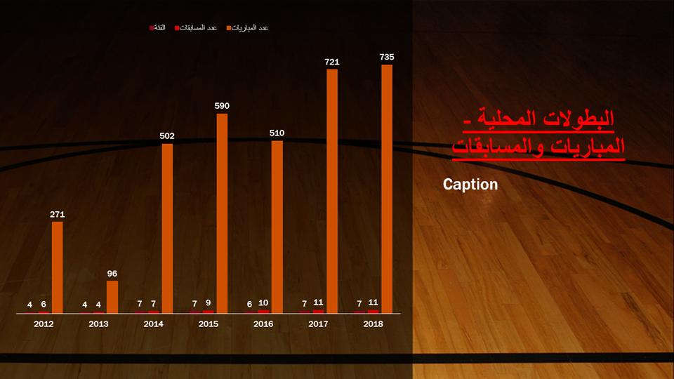 叙利亚篮球比赛场次从2012-2018年的变化