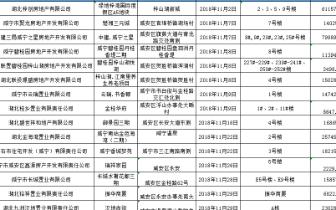11月咸宁15个楼盘共29万方3496套获得预售许可证