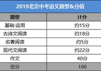 2019北京中考语文题型和分值 阅读写作占85%