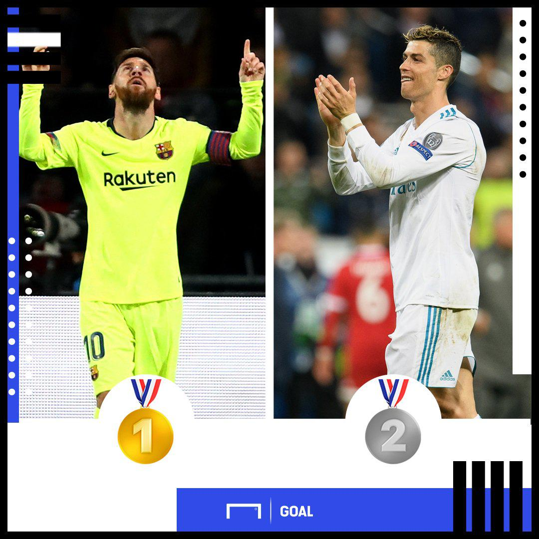 梅西在欧冠的单一俱乐部进球数超越了C罗