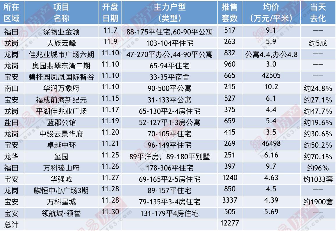 深圳11月新房成交均价环比下降5元/平 年末现推盘潮