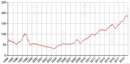 最热楼市彻底凉了!香港11月住宅销售同比腰斩
