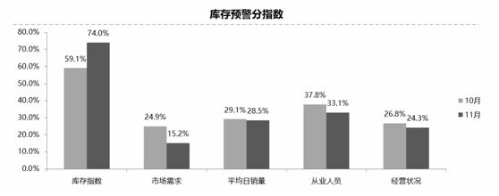 车市迈入调整周期 11月经销商库存预警指数75.1%