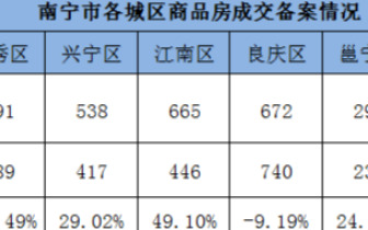 上周南宁商品房成交2945套环涨11.43% 良庆居首位