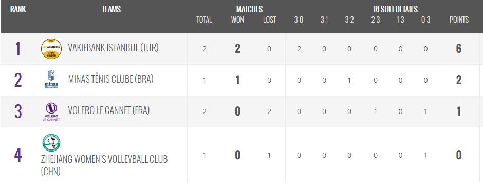 朱婷23分瓦基弗3-0世俱杯小组赛两连胜提前进4强