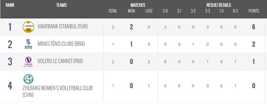 朱婷23分瓦基弗3-0世俱杯小组赛两连胜提早进4强