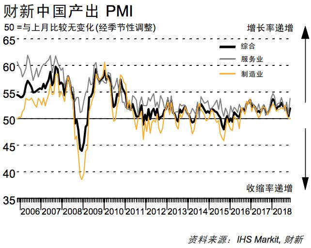 中国11月财新服务业PMI为53.8 创5个月新高显著反弹