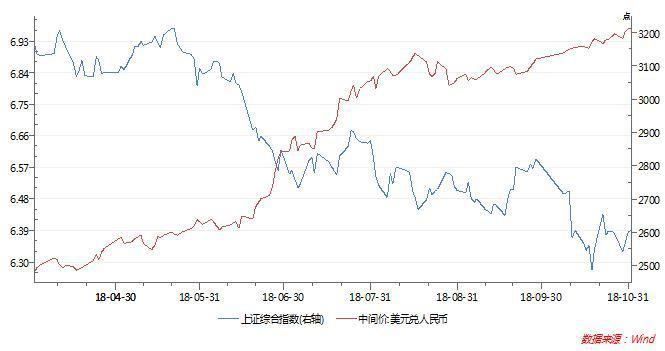 人民币兑美元汇率破不破7 真的重要么?