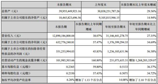 截至三季度末,欧菲科技存货金额为112.73亿元,同比添长46.78%,公司称,主要由于公司出售周围扩大,响答的采购及库存增补,以及挑前答对Q4客户需要所致。欧菲科技答收账款金额为92.50亿元。
