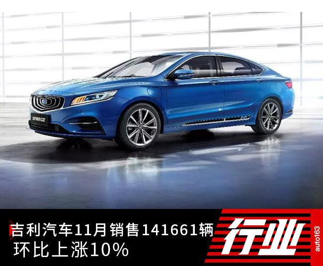吉利汽车11月销售141661辆 环比上涨10%