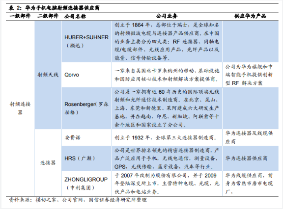 孟晚舟被暂扣震动全球市场!这是最详尽华为供应商名单