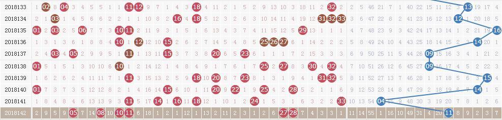 双色球第18143期开奖快讯:红球一组连号+蓝球14
