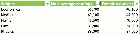 """报告显示最""""赚钱""""的五个专业"""