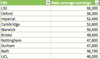 男性毕业生平均年薪排名前十位