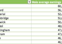 """比牛津剑桥有""""钱景"""" 这所英国大学毕业年薪最高"""