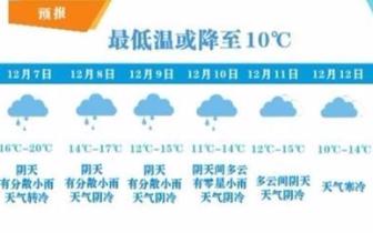 """珠海气温将""""跳水""""未来几天或持续阴冷"""