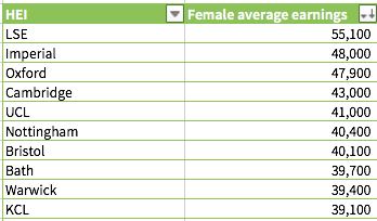 女性毕业生平均年薪排名前十位