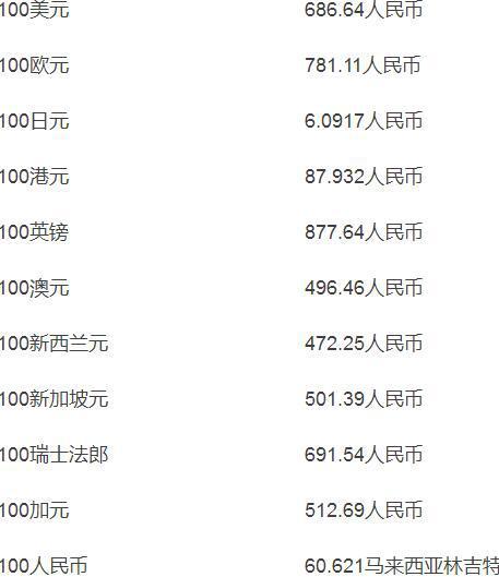 人民币市场汇价(12月7日)