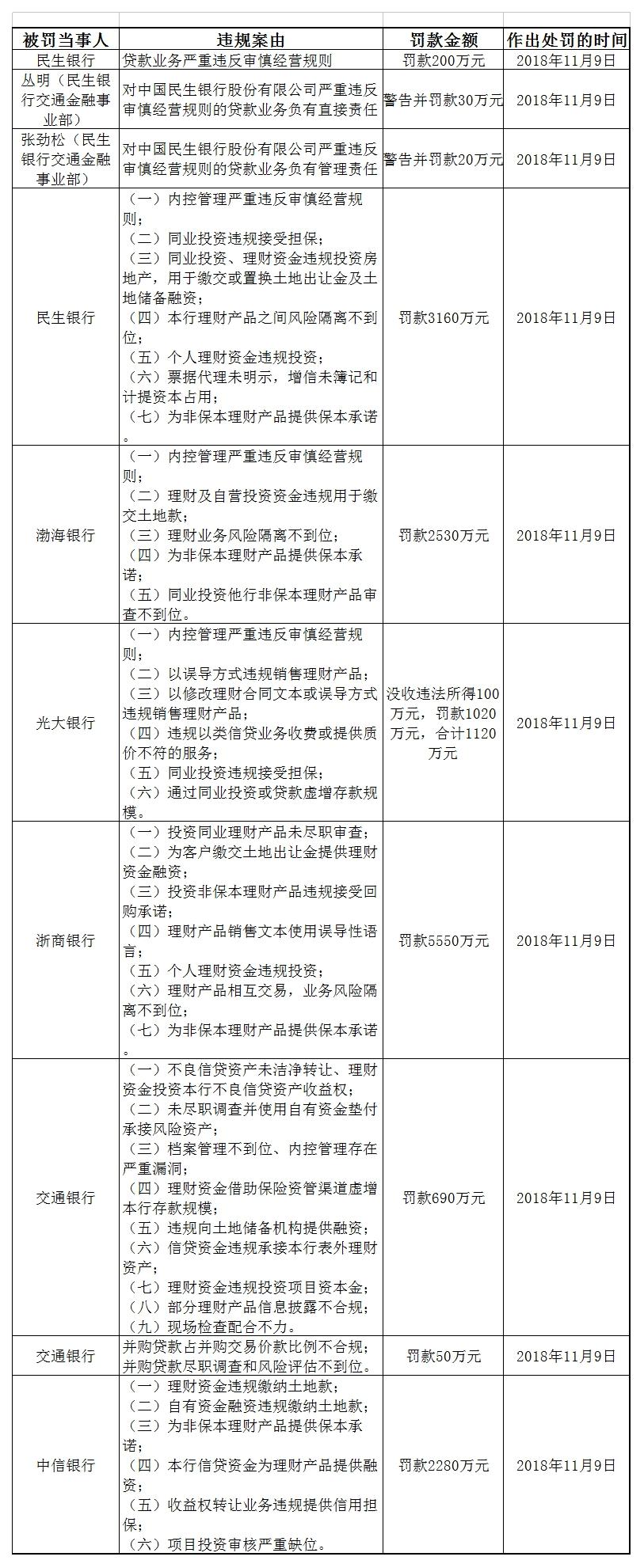 细究银保监会1.56亿罚款:6家银行受罚 聚焦理财违规