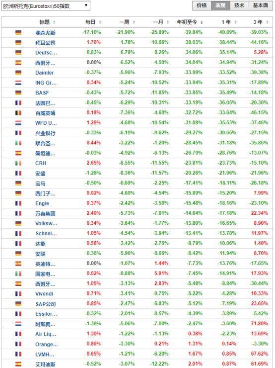 股市比惨!欧洲至少8国主要股指沦陷至18年前