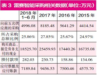 北京赛车包赢计划:雷赛智能再次提请IPO 采销问题或成上市之路绊脚石
