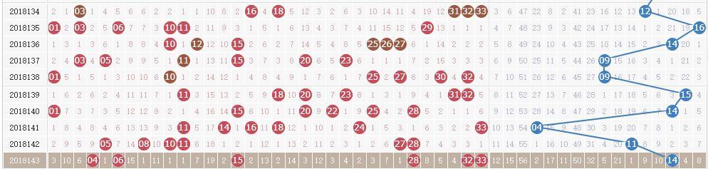 双色球第18144期开奖详情:头奖1注1000万 奖池14.03亿