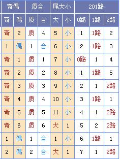 [菏泽子]双色球18145期:龙头05 09凤尾29 30
