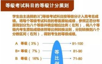 山东新高考等级计分制:原始分数如何转换成等级成绩