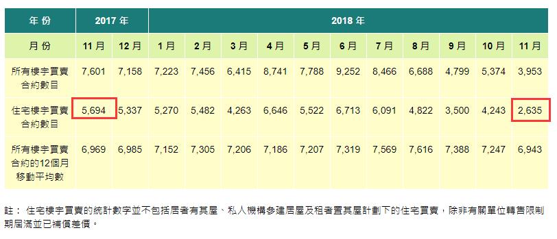 香港特首:楼市下跌是好事 不要幻想政府救楼市