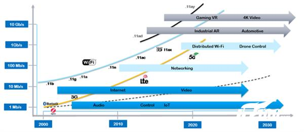 Wi-Fi之父:百兆+宽带配路由千万认准它