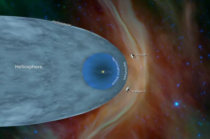 旅行者2号进入星际空间,在太阳系一待就是3万年