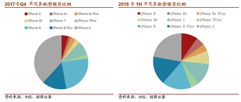 iPhone在华禁售 分析师:主要针对老版本iOS 11系统