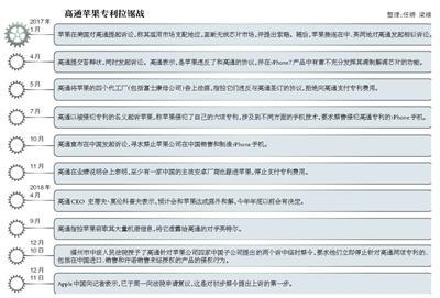 苹果旗下7款手机面临禁售 苹果申请复议不会停止裁定的执行