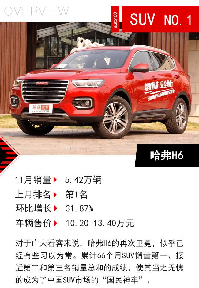 11月SUV销量出炉 自主品牌强势依旧抢占半壁江山