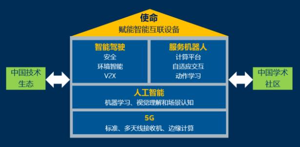 走进英特大型粮食烘干机哪里有卖的尔中国研究院:60人撑起四大研究领域