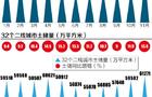 安徽快3预测豹子,土地储备